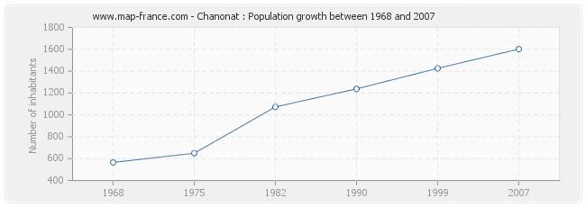 Population Chanonat