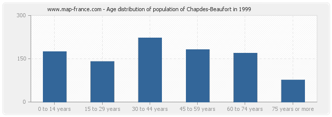 Age distribution of population of Chapdes-Beaufort in 1999