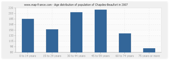 Age distribution of population of Chapdes-Beaufort in 2007