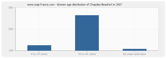 Women age distribution of Chapdes-Beaufort in 2007