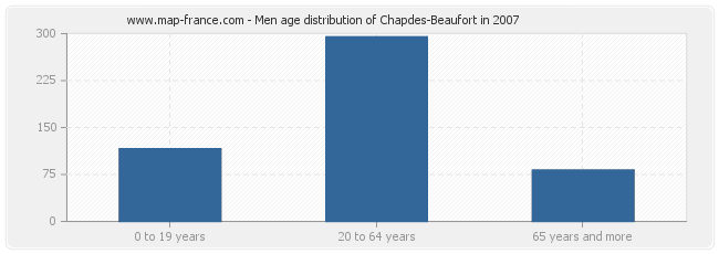 Men age distribution of Chapdes-Beaufort in 2007