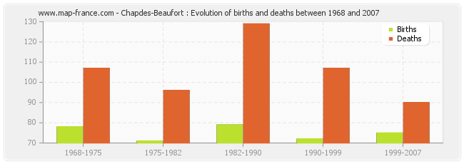 Chapdes-Beaufort : Evolution of births and deaths between 1968 and 2007