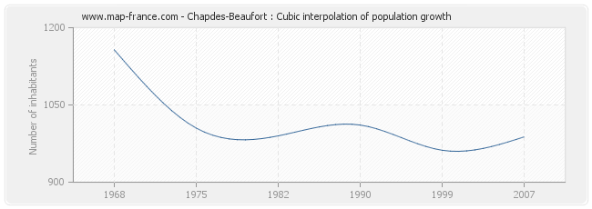 Chapdes-Beaufort : Cubic interpolation of population growth