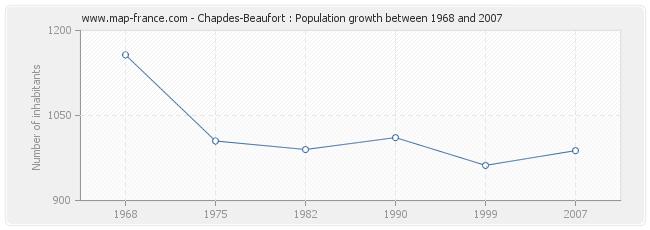Population Chapdes-Beaufort