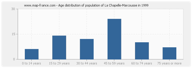 Age distribution of population of La Chapelle-Marcousse in 1999