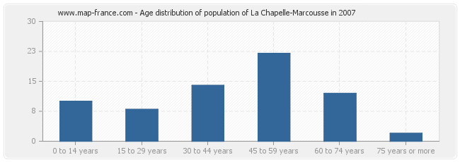 Age distribution of population of La Chapelle-Marcousse in 2007