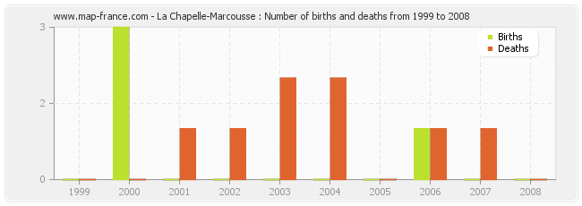 La Chapelle-Marcousse : Number of births and deaths from 1999 to 2008