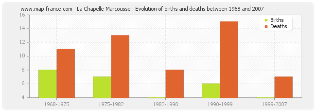 La Chapelle-Marcousse : Evolution of births and deaths between 1968 and 2007