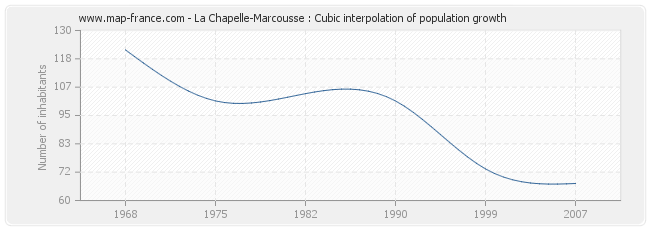 La Chapelle-Marcousse : Cubic interpolation of population growth