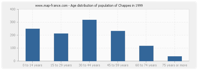 Age distribution of population of Chappes in 1999