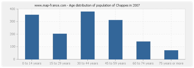Age distribution of population of Chappes in 2007