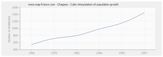 Chappes : Cubic interpolation of population growth