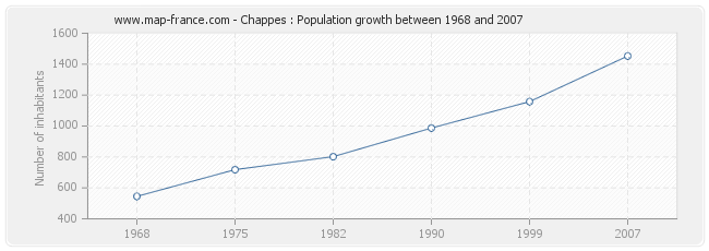 Population Chappes