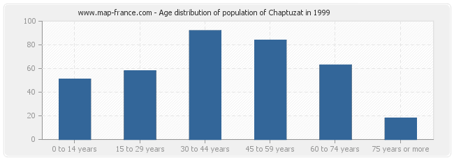 Age distribution of population of Chaptuzat in 1999