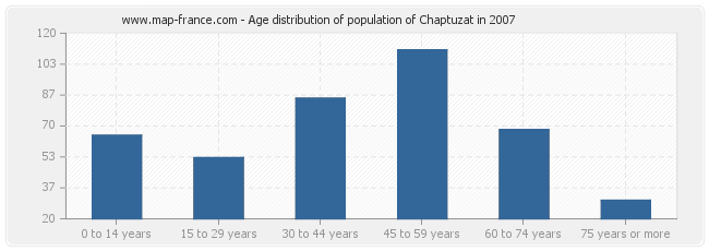 Age distribution of population of Chaptuzat in 2007