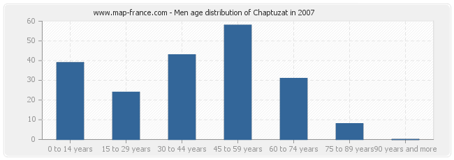 Men age distribution of Chaptuzat in 2007