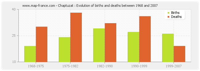 Chaptuzat : Evolution of births and deaths between 1968 and 2007