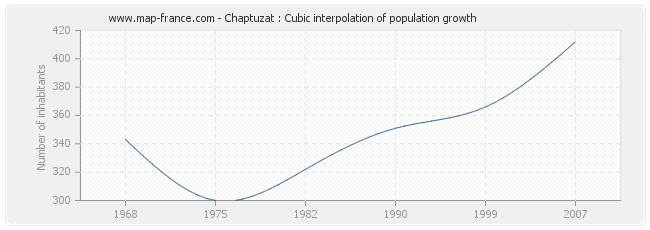 Chaptuzat : Cubic interpolation of population growth