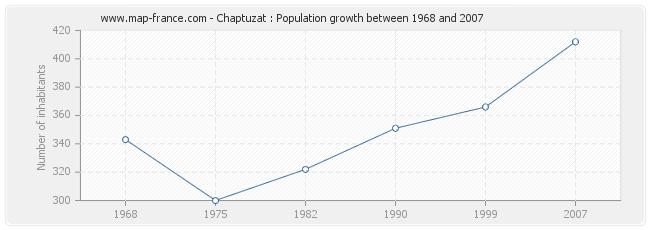 Population Chaptuzat