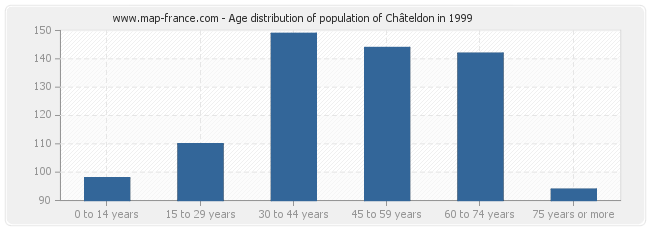 Age distribution of population of Châteldon in 1999
