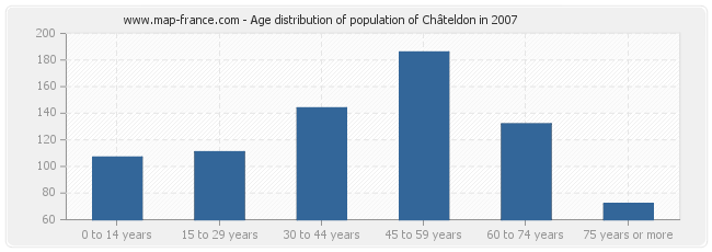 Age distribution of population of Châteldon in 2007