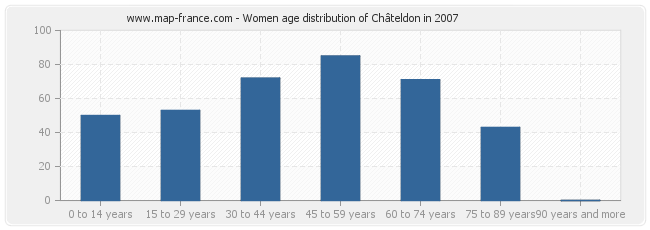 Women age distribution of Châteldon in 2007