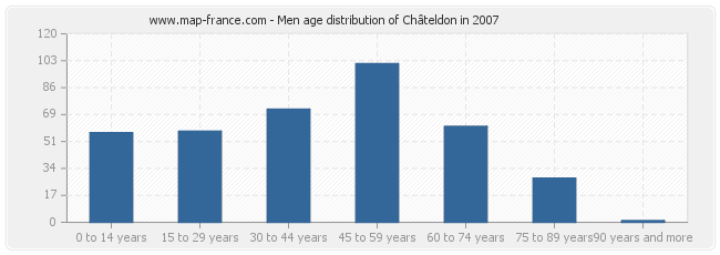 Men age distribution of Châteldon in 2007