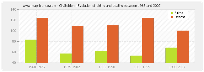 Châteldon : Evolution of births and deaths between 1968 and 2007