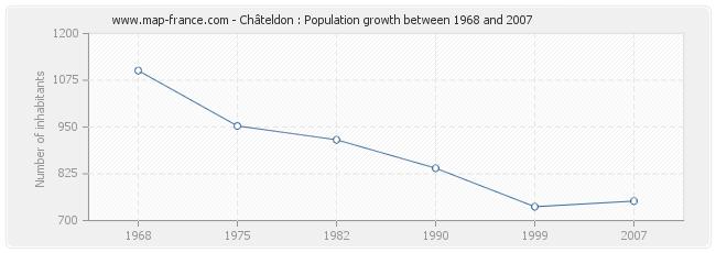 Population Châteldon