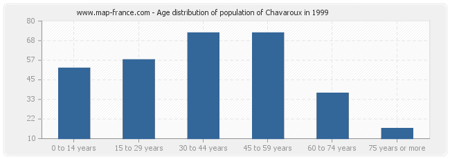 Age distribution of population of Chavaroux in 1999