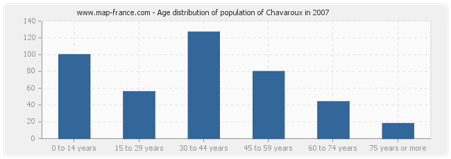 Age distribution of population of Chavaroux in 2007