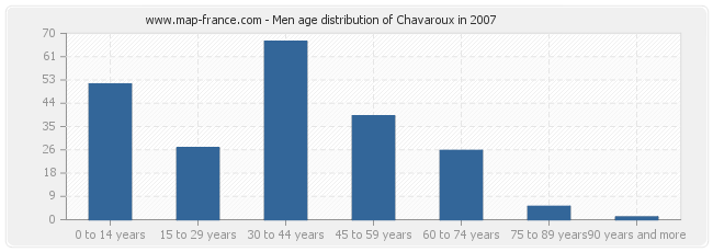 Men age distribution of Chavaroux in 2007