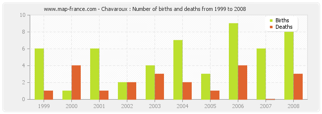 Chavaroux : Number of births and deaths from 1999 to 2008