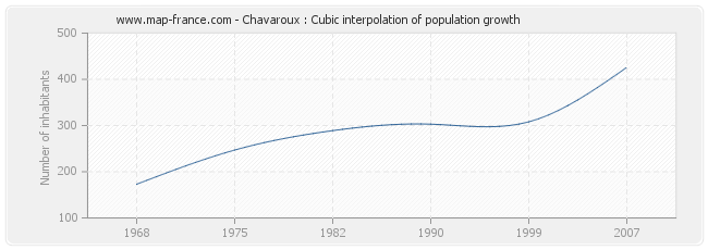 Chavaroux : Cubic interpolation of population growth