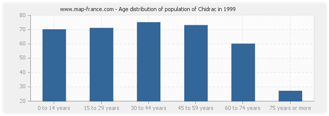 Age distribution of population of Chidrac in 1999