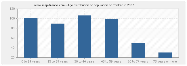Age distribution of population of Chidrac in 2007