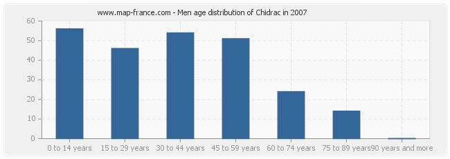 Men age distribution of Chidrac in 2007