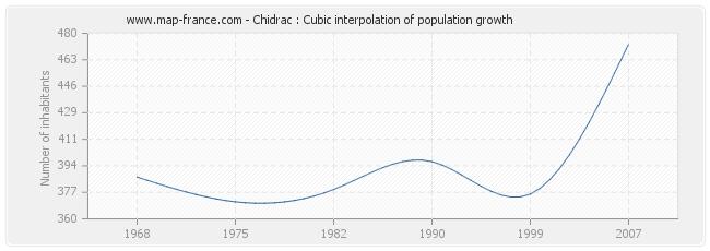 Chidrac : Cubic interpolation of population growth