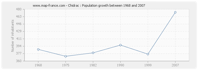 Population Chidrac