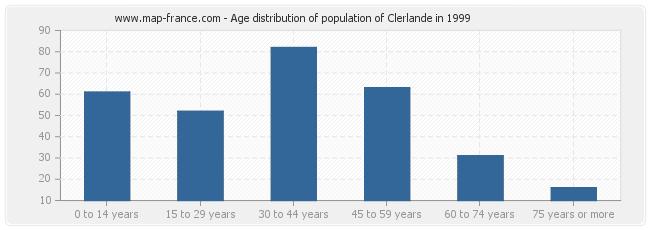 Age distribution of population of Clerlande in 1999