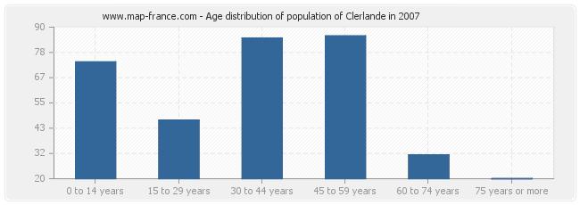 Age distribution of population of Clerlande in 2007