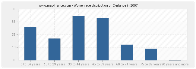 Women age distribution of Clerlande in 2007