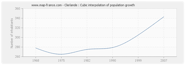 Clerlande : Cubic interpolation of population growth