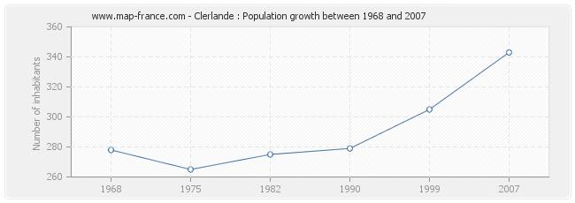 Population Clerlande