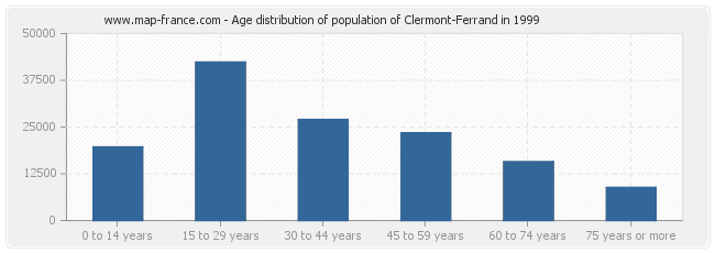 Age distribution of population of Clermont-Ferrand in 1999
