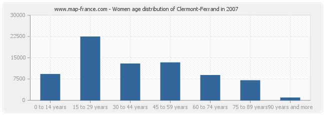 Women age distribution of Clermont-Ferrand in 2007