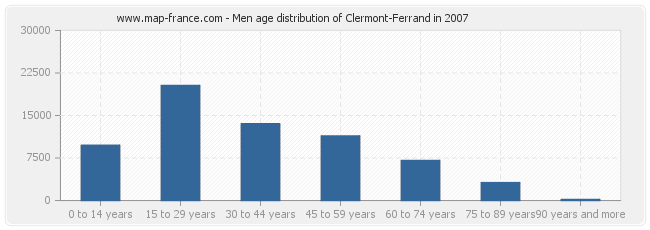 Men age distribution of Clermont-Ferrand in 2007