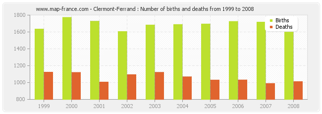 Clermont-Ferrand : Number of births and deaths from 1999 to 2008