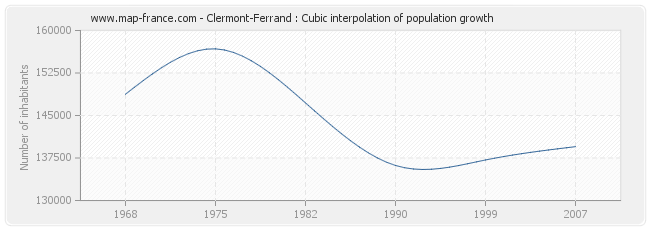 Clermont-Ferrand : Cubic interpolation of population growth