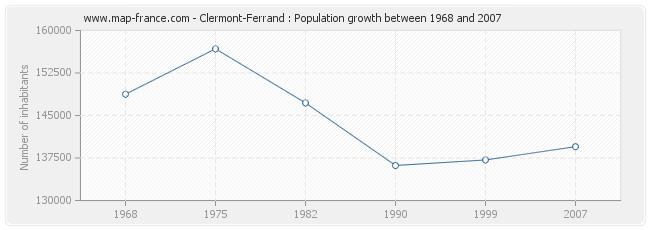 Population Clermont-Ferrand
